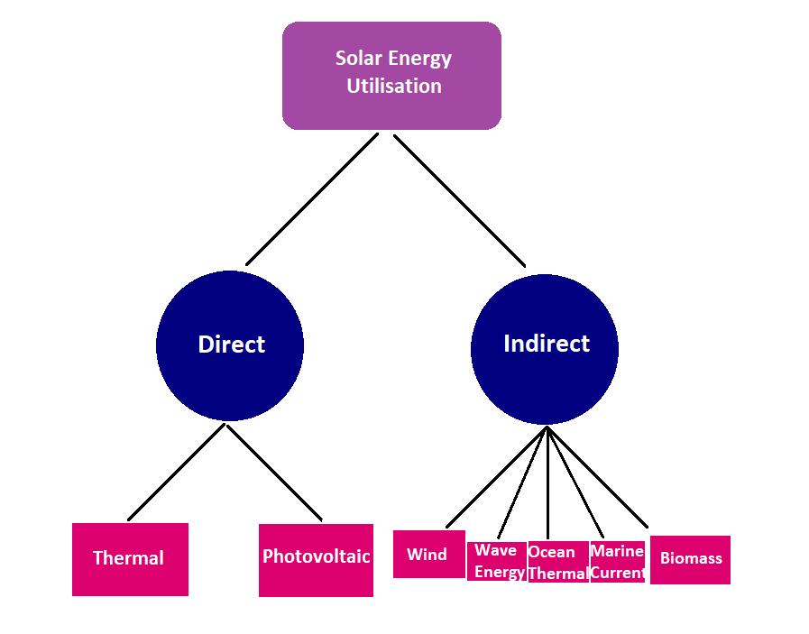 indirect methods of harnessing solar energy